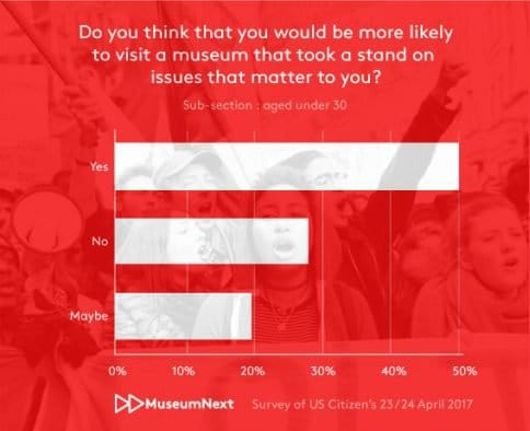 Do you think that you would be more likely to visit a museum that took a stand on issues that matter to you?